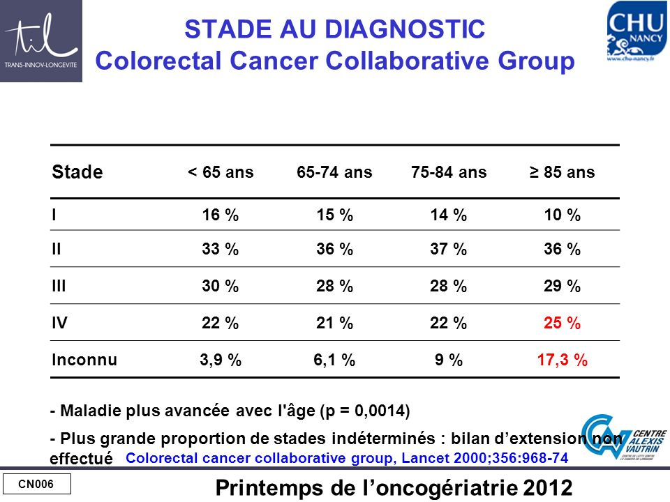 CN006 Printemps de loncogériatrie 2012 STADE AU DIAGNOSTIC Colorectal Cancer Collaborative Group Stade < 65 ans65-74 ans75-84 ans 85 ans I16 %15 %14 %