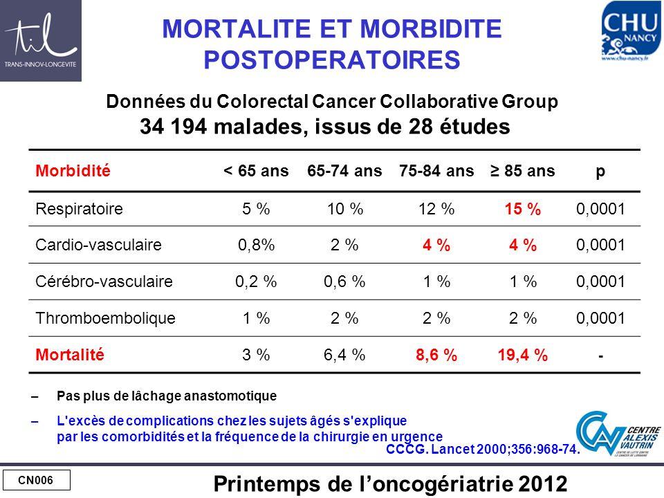 CN006 Printemps de loncogériatrie 2012 MORTALITE ET MORBIDITE POSTOPERATOIRES Données du Colorectal Cancer Collaborative Group 34 194 malades, issus de 28 études Morbidité< 65 ans65-74 ans75-84 ans 85 ansp Respiratoire5 %10 %12 %15 %0,0001 Cardio-vasculaire0,8%2 %4 % 0,0001 Cérébro-vasculaire0,2 %0,6 %1 % 0,0001 Thromboembolique1 %2 % 0,0001 Mortalité3 %6,4 %8,6 %19,4 % - –Pas plus de lâchage anastomotique –L excès de complications chez les sujets âgés s explique par les comorbidités et la fréquence de la chirurgie en urgence CCCG.