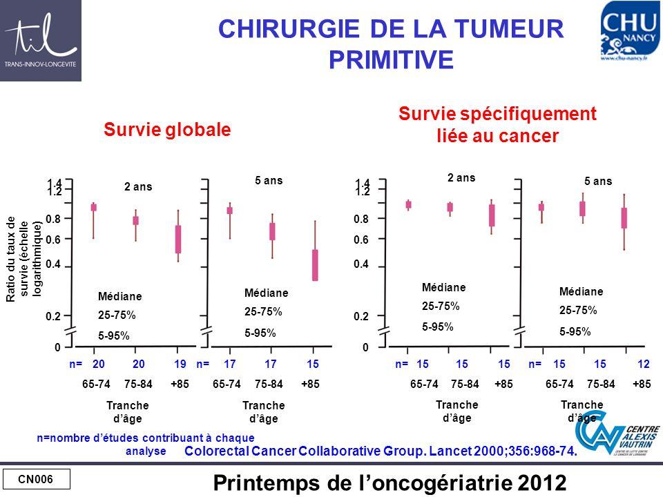 CN006 Printemps de loncogériatrie 2012 CHIRURGIE DE LA TUMEUR PRIMITIVE 20 19n= 25-75% 5-95% Médiane 2 ans Ratio du taux de survie (échelle logarithmique) 17 15n= 5 ans 25-75% 5-95% Médiane Tranche dâge n=nombre détudes contribuant à chaque analyse 15 n= 25-75% 5-95% Médiane 2 ans 15 n= 5 ans 25-75% 5-95% Médiane 12 65-7475-84+85 65-7475-84+8565-7475-84+8565-7475-84+85 1.4 1.2 0.8 0.6 0.4 0.2 0 1.4 1.2 0.8 0.6 0.4 0.2 0 Survie globale Survie spécifiquement liée au cancer Colorectal Cancer Collaborative Group.
