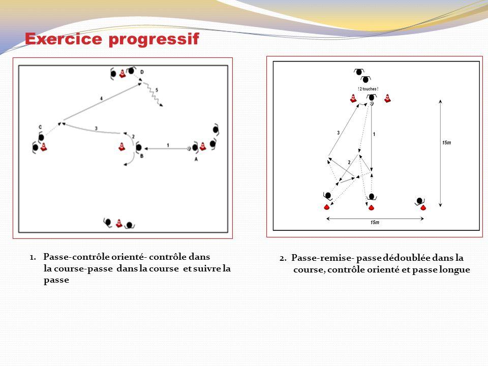 Exercice progressif 1. Passe-contrôle orienté- contrôle dans la course-passe dans la course et suivre la passe 2. Passe-remise- passe dédoublée dans l