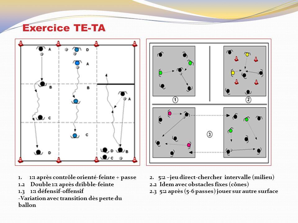 Exercice TE-TA 1.1:1 après contrôle orienté-feinte + passe 1.2 Double 1:1 après dribble-feinte 1.3 1:1 défensif-offensif -Variation avec transition dès perte du ballon 2.
