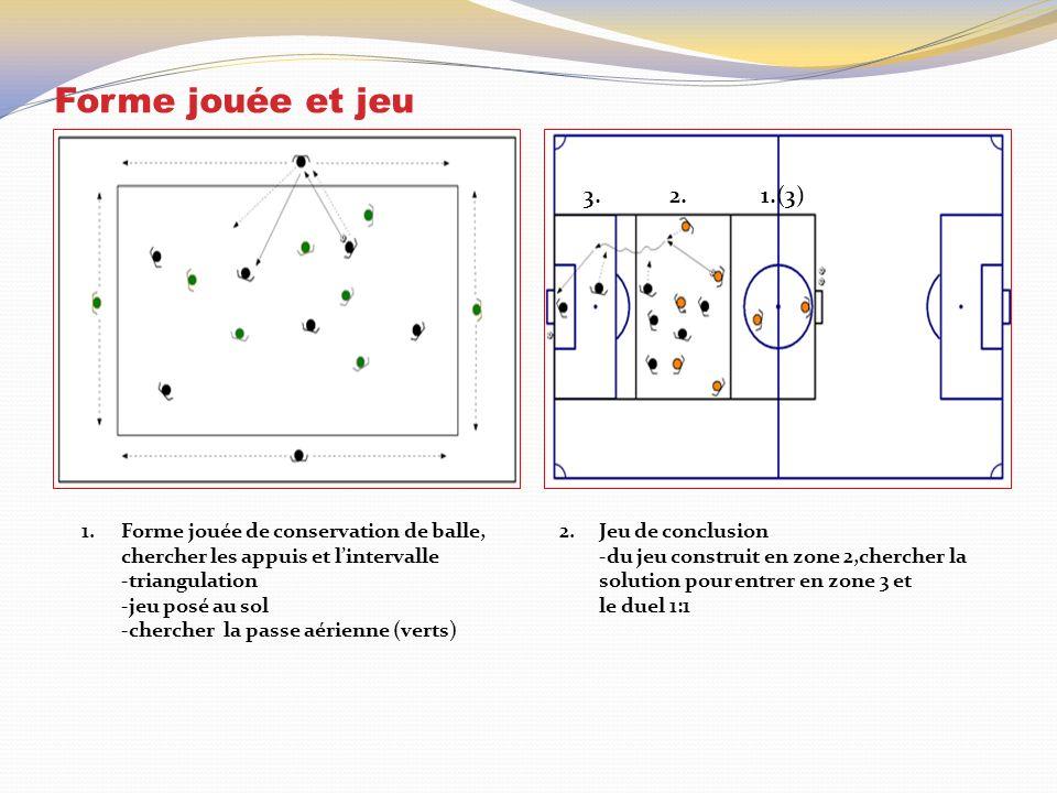Forme jouée et jeu 1.Forme jouée de conservation de balle, chercher les appuis et lintervalle -triangulation -jeu posé au sol -chercher la passe aérienne (verts) 2.Jeu de conclusion -du jeu construit en zone 2,chercher la solution pour entrer en zone 3 et le duel 1:1 3.