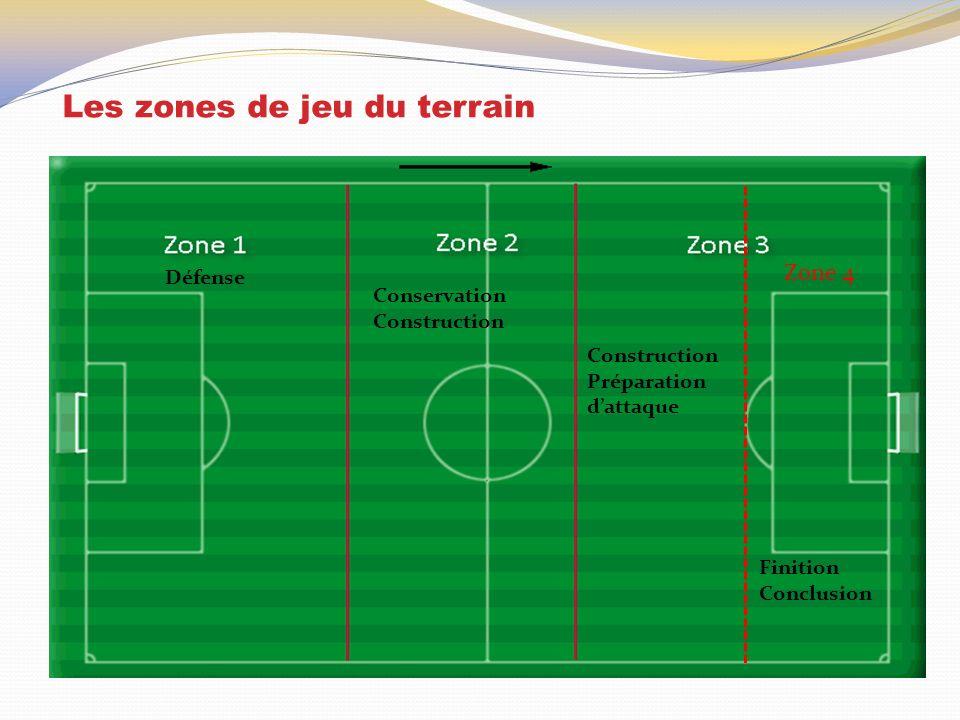 Les zones de jeu du terrain Zone 4 Défense Conservation Construction Préparation dattaque Finition Conclusion