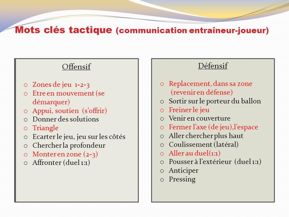 Mots clés tactique (communication entraîneur-joueur) Offensif o Zones de jeu 1-2-3 o Etre en mouvement (se démarquer) o Appui, soutien (soffrir) o Don