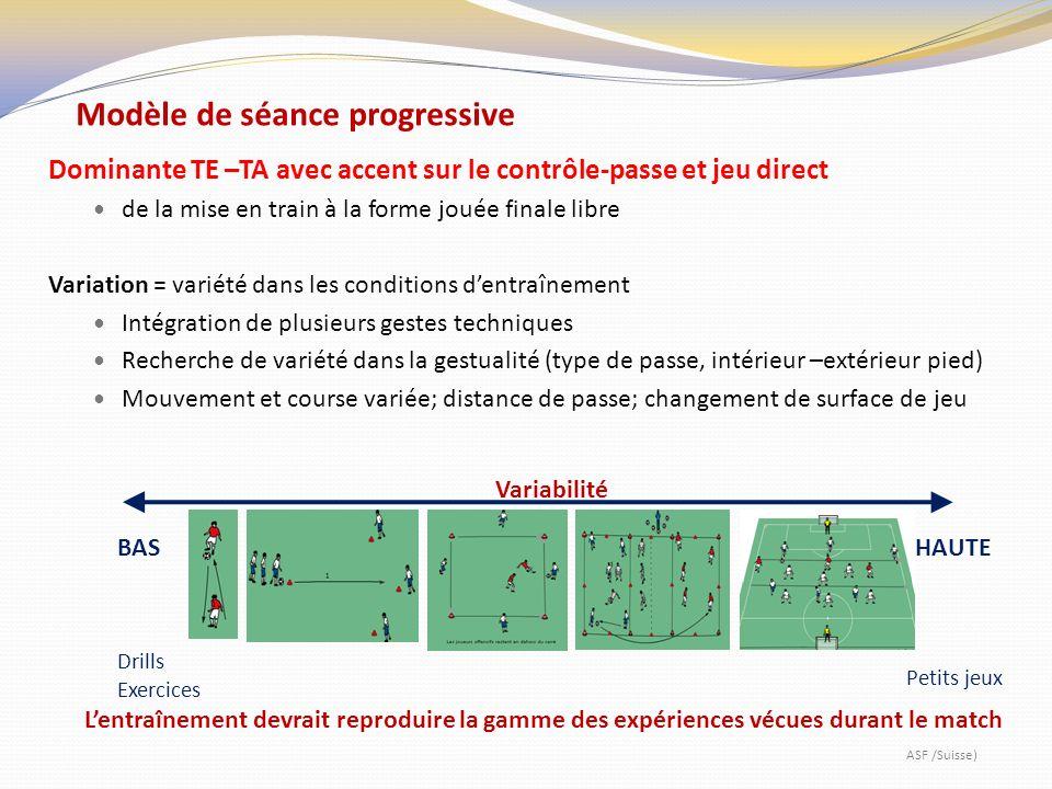 Modèle de séance progressive Dominante TE –TA avec accent sur le contrôle-passe et jeu direct de la mise en train à la forme jouée finale libre Variation = variété dans les conditions dentraînement Intégration de plusieurs gestes techniques Recherche de variété dans la gestualité (type de passe, intérieur –extérieur pied) Mouvement et course variée; distance de passe; changement de surface de jeu BASHAUTE Drills Exercices Petits jeux Lentraînement devrait reproduire la gamme des expériences vécues durant le match Variabilité ASF /Suisse)