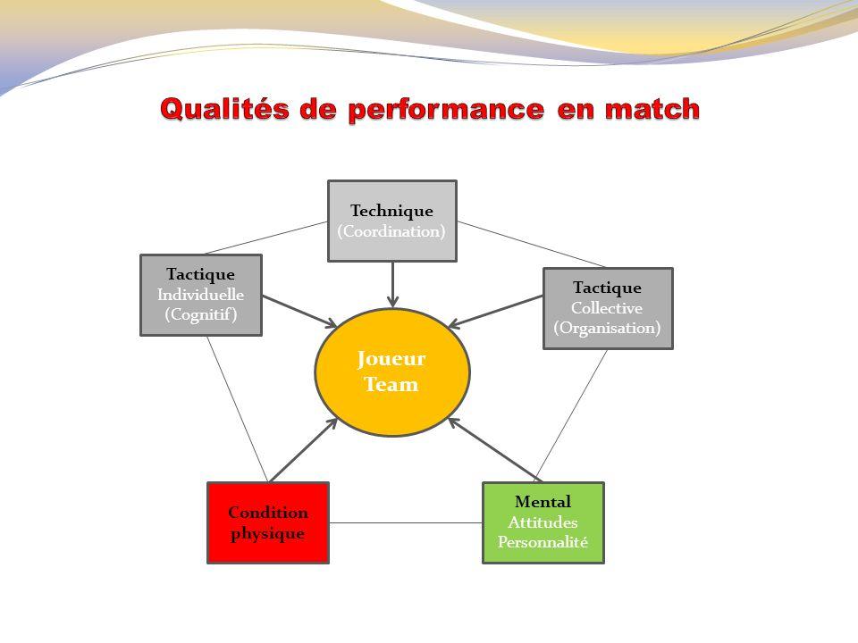 Joueur Team Tactique Individuelle (Cognitif) Mental Attitudes Personnalité Technique (Coordination) Tactique Collective (Organisation) Condition physi