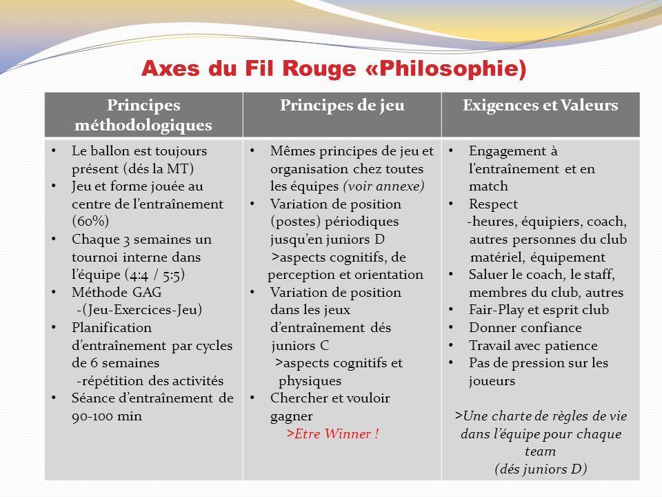 Axes du Fil Rouge «Philosophie) Principes méthodologiques Principes de jeuExigences et Valeurs Le ballon est toujours présent (dés la MT) Jeu et forme