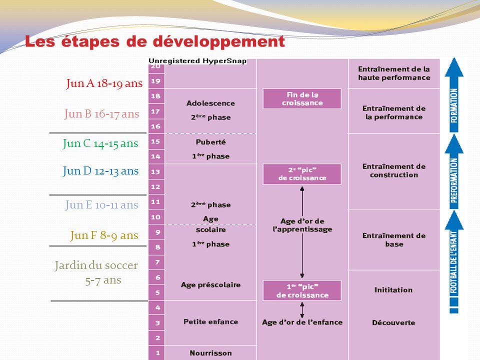 Les étapes de développement Jun A 18-19 ans Jun B 16-17 ans Jun C 14-15 ans Jun D 12-13 ans Jun E 10-11 ans Jun F 8-9 ans Jardin du soccer 5-7 ans