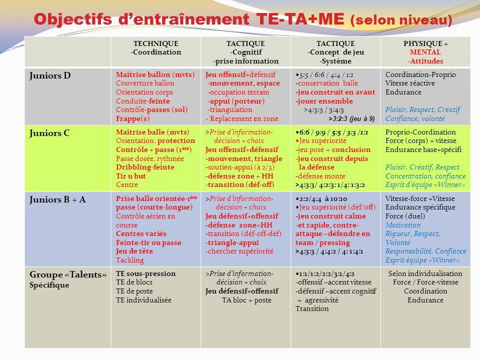 Objectifs dentraînement TE-TA+ME (selon niveau) TECHNIQUE -Coordination TACTIQUE -Cognitif -prise information TACTIQUE -Concept de jeu -Système PHYSIQ