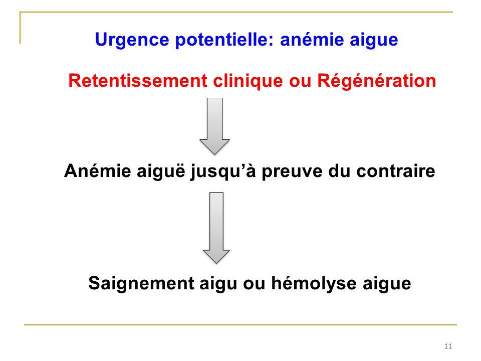 11 Retentissement clinique ou Régénération Anémie aiguë jusquà preuve du contraire Saignement aigu ou hémolyse aigue Urgence potentielle: anémie aigue