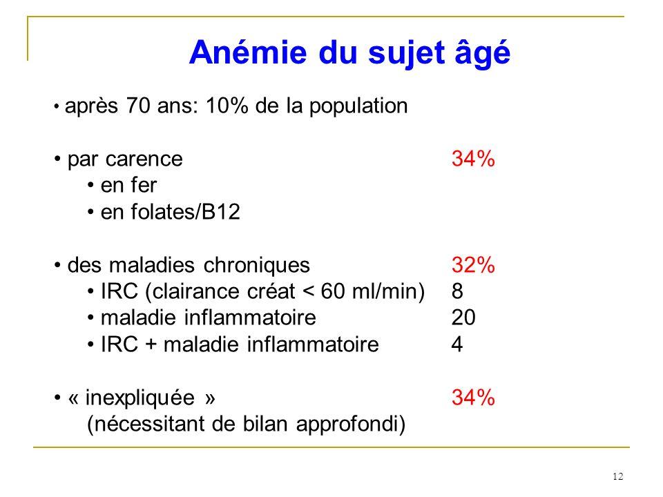 Anémie du sujet âgé après 70 ans: 10% de la population par carence34% en fer en folates/B12 des maladies chroniques 32% IRC (clairance créat < 60 ml/m