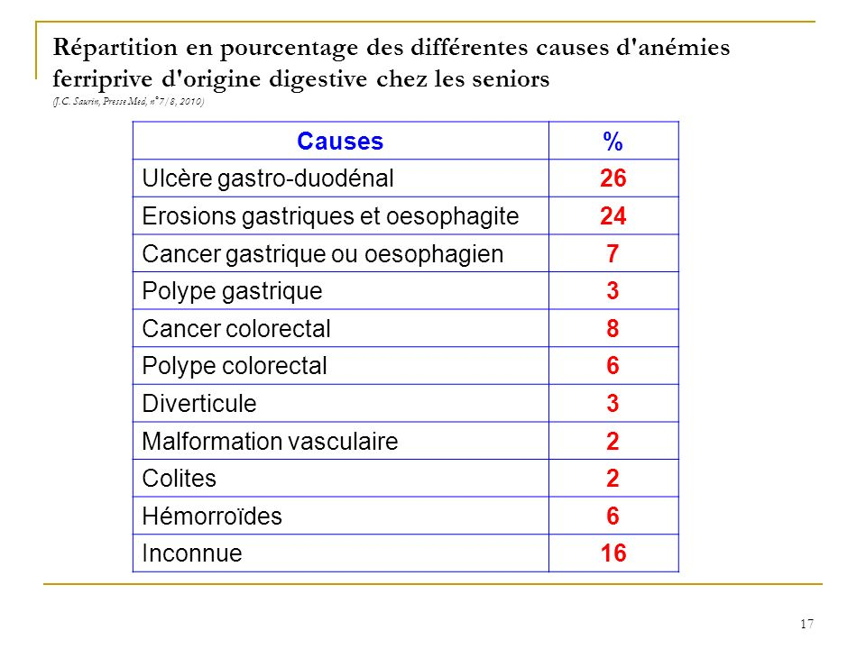 Répartition en pourcentage des différentes causes d'anémies ferriprive d'origine digestive chez les seniors (J.C. Saurin, Presse Med, n°7/8, 2010) Cau