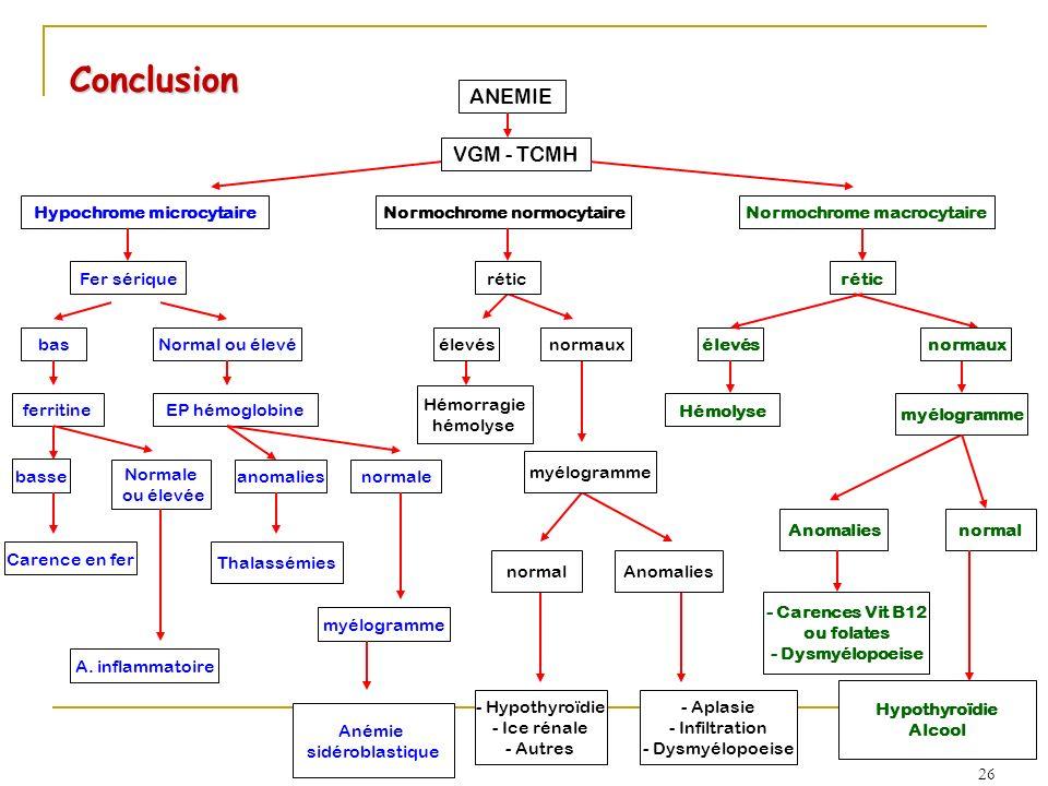 Conclusion ANEMIE VGM - TCMH Hypochrome microcytaireNormochrome normocytaireNormochrome macrocytaire Fer sérique basNormal ou élevé ferritineEP hémogl