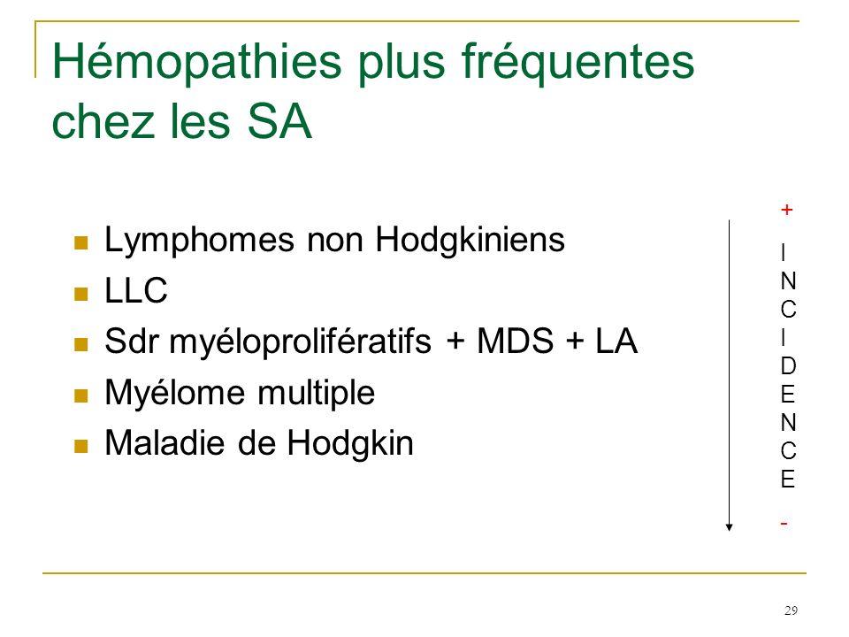 Hémopathies plus fréquentes chez les SA Lymphomes non Hodgkiniens LLC Sdr myéloprolifératifs + MDS + LA Myélome multiple Maladie de Hodgkin +INCIDENCE