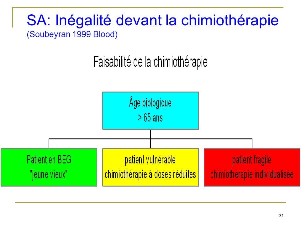 SA: Inégalité devant la chimiothérapie (Soubeyran 1999 Blood) 31