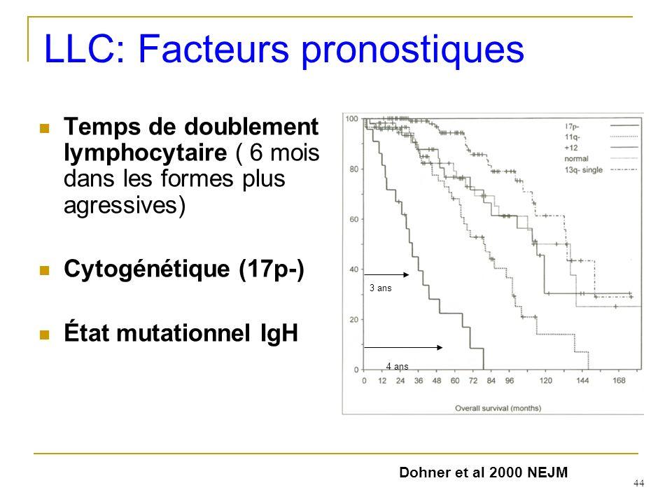 LLC: Facteurs pronostiques Temps de doublement lymphocytaire ( 6 mois dans les formes plus agressives) Cytogénétique (17p-) État mutationnel IgH 3 ans
