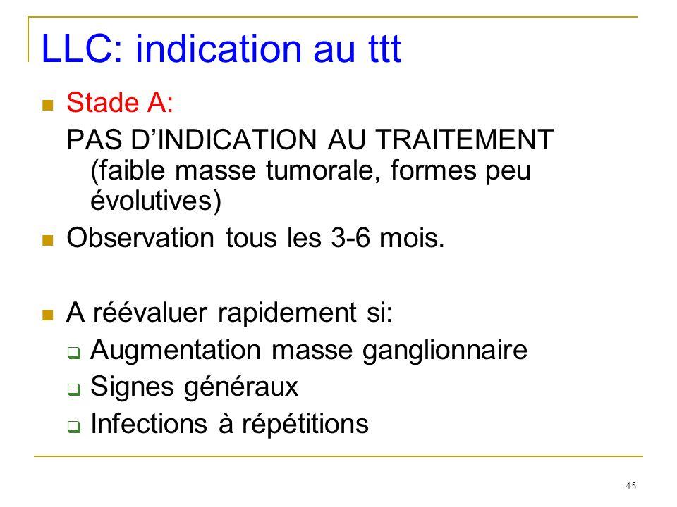LLC: indication au ttt Stade A: PAS DINDICATION AU TRAITEMENT (faible masse tumorale, formes peu évolutives) Observation tous les 3-6 mois. A réévalue