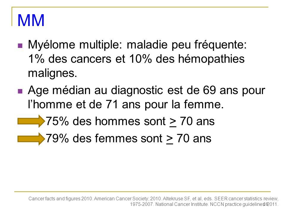 Myélome multiple: maladie peu fréquente: 1% des cancers et 10% des hémopathies malignes. Age médian au diagnostic est de 69 ans pour lhomme et de 71 a