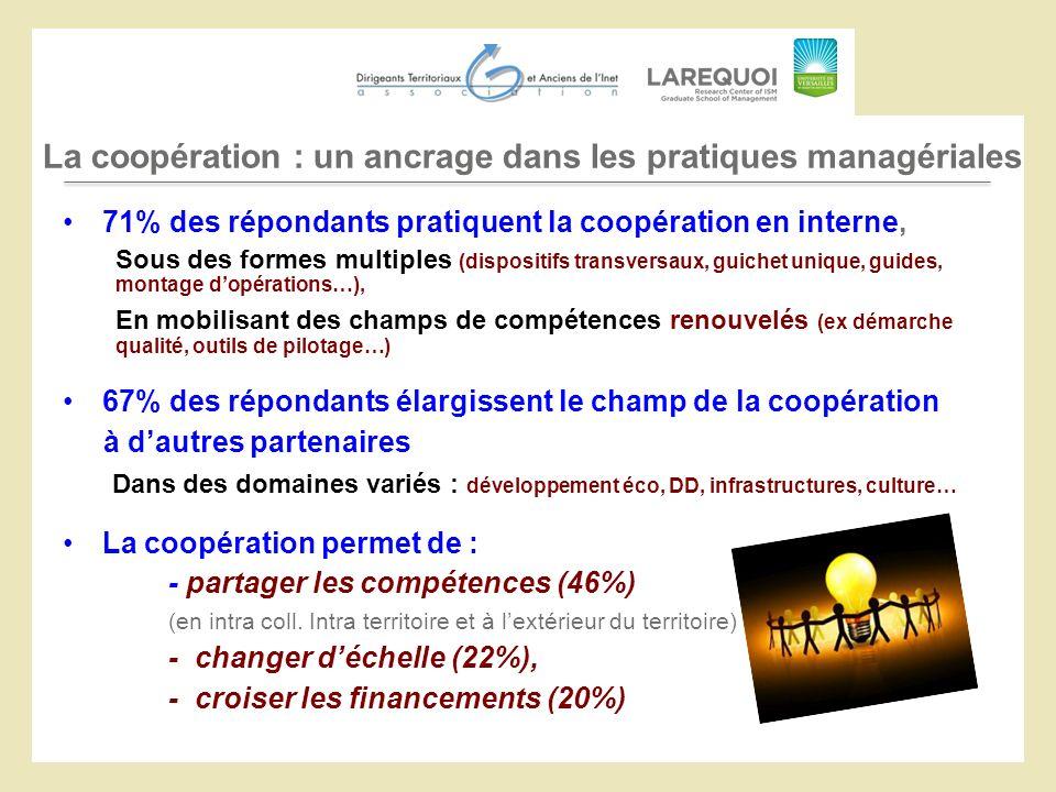 La coopération : un ancrage dans les pratiques managériales 71% des répondants pratiquent la coopération en interne, Sous des formes multiples (dispos