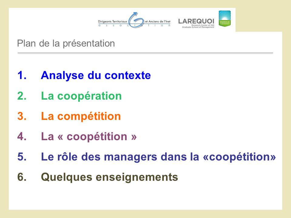 Plan de la présentation 1.Analyse du contexte 2.La coopération 3.La compétition 4.La « coopétition » 5.Le rôle des managers dans la «coopétition» 6.Quelques enseignements