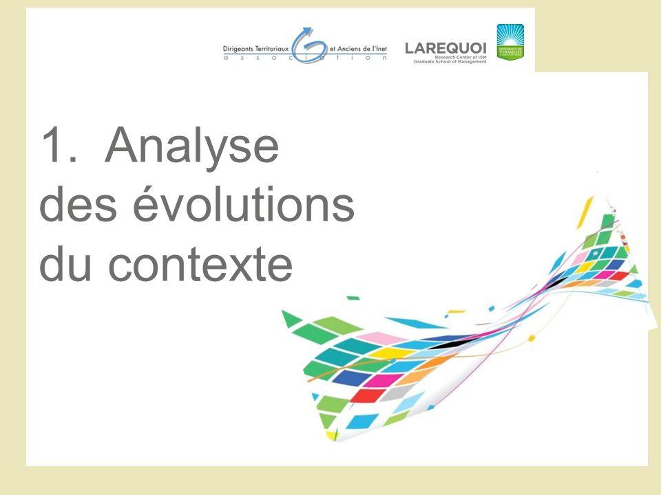 1.Analyse des évolutions du contexte