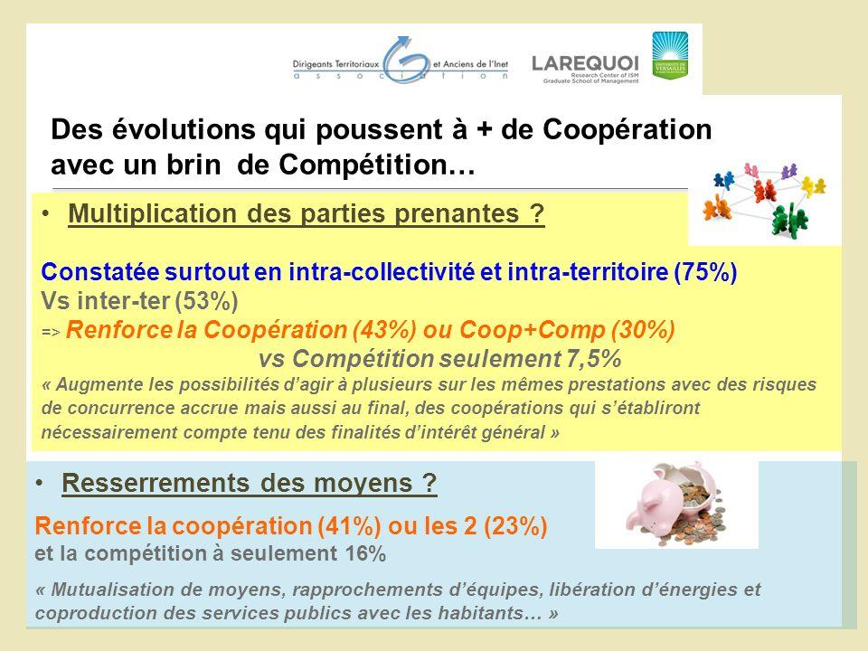 Des évolutions qui poussent à + de Coopération avec un brin de Compétition… Multiplication des parties prenantes ? Constatée surtout en intra-collecti
