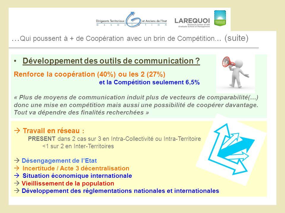 … Qui poussent à + de Coopération avec un brin de Compétition... (suite) Développement des outils de communication ? Renforce la coopération (40%) ou