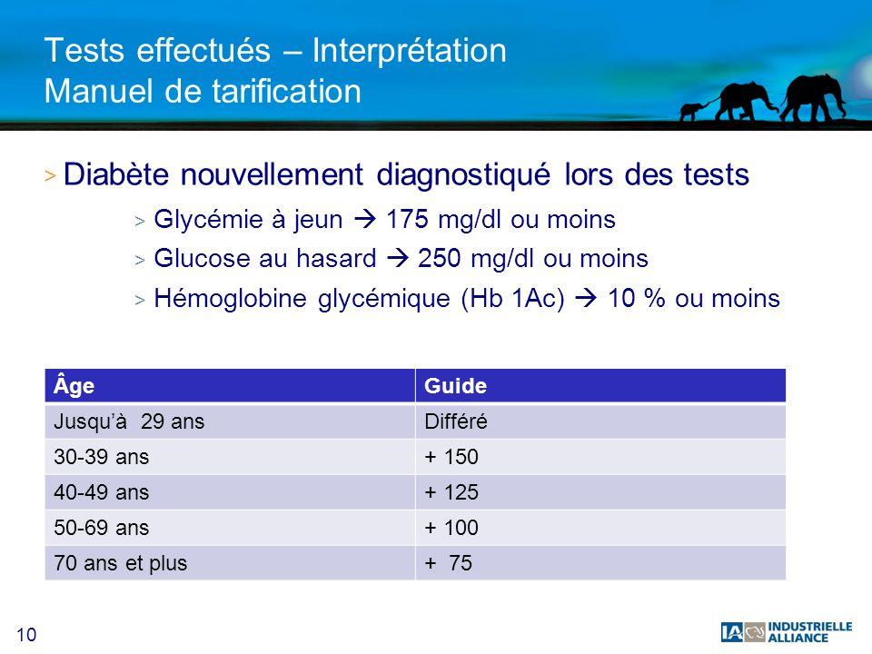 10 Tests effectués – Interprétation Manuel de tarification > Diabète nouvellement diagnostiqué lors des tests > Glycémie à jeun 175 mg/dl ou moins > Glucose au hasard 250 mg/dl ou moins > Hémoglobine glycémique (Hb 1Ac) 10 % ou moins ÂgeGuide Jusquà 29 ansDifféré 30-39 ans+ 150 40-49 ans+ 125 50-69 ans+ 100 70 ans et plus+ 75