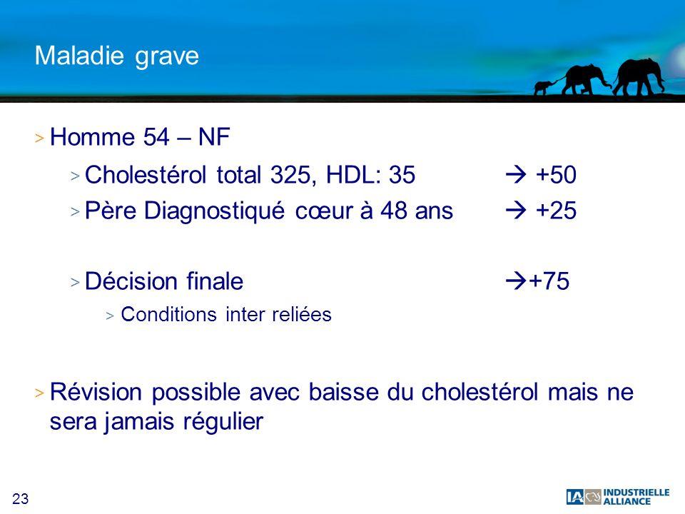 23 Maladie grave > Homme 54 – NF > Cholestérol total 325, HDL: 35 +50 > Père Diagnostiqué cœur à 48 ans +25 > Décision finale +75 > Conditions inter reliées > Révision possible avec baisse du cholestérol mais ne sera jamais régulier