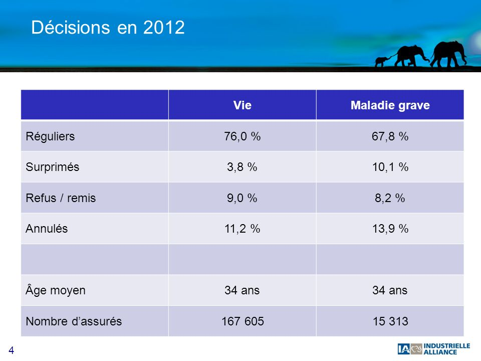 4 Décisions en 2012 VieMaladie grave Réguliers76,0 %67,8 % Surprimés3,8 %10,1 % Refus / remis9,0 %8,2 % Annulés11,2 %13,9 % Âge moyen34 ans Nombre dassurés167 60515 313