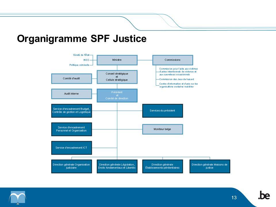 Organigramme SPF Justice 13