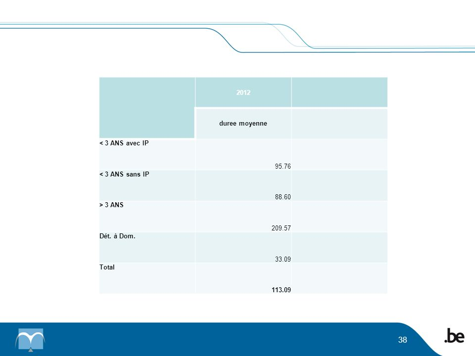 2012 duree moyenne < 3 ANS avec IP 95.76 < 3 ANS sans IP 88.60 > 3 ANS 209.57 Dét. à Dom. 33.09 Total 113.09 38