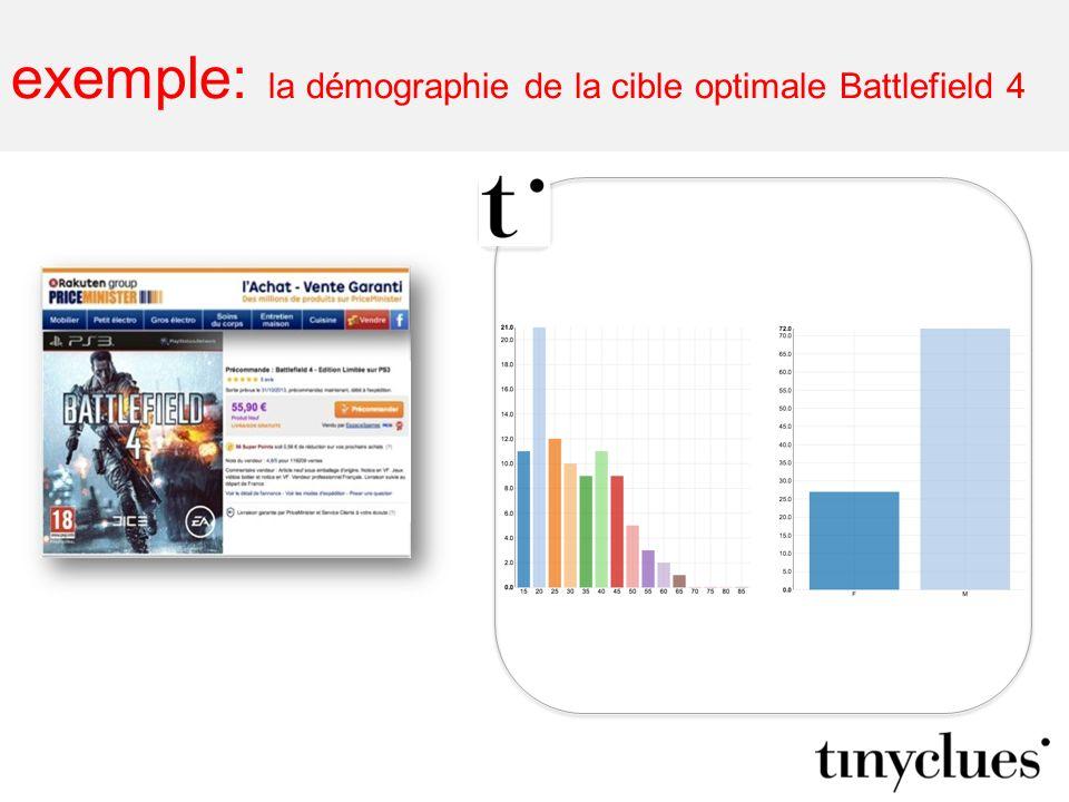 exemple: la démographie de la cible optimale Battlefield 4