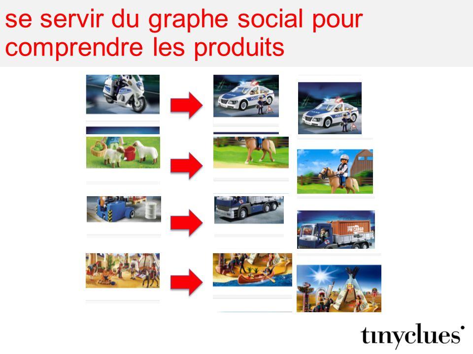 se servir du graphe social pour comprendre les produits