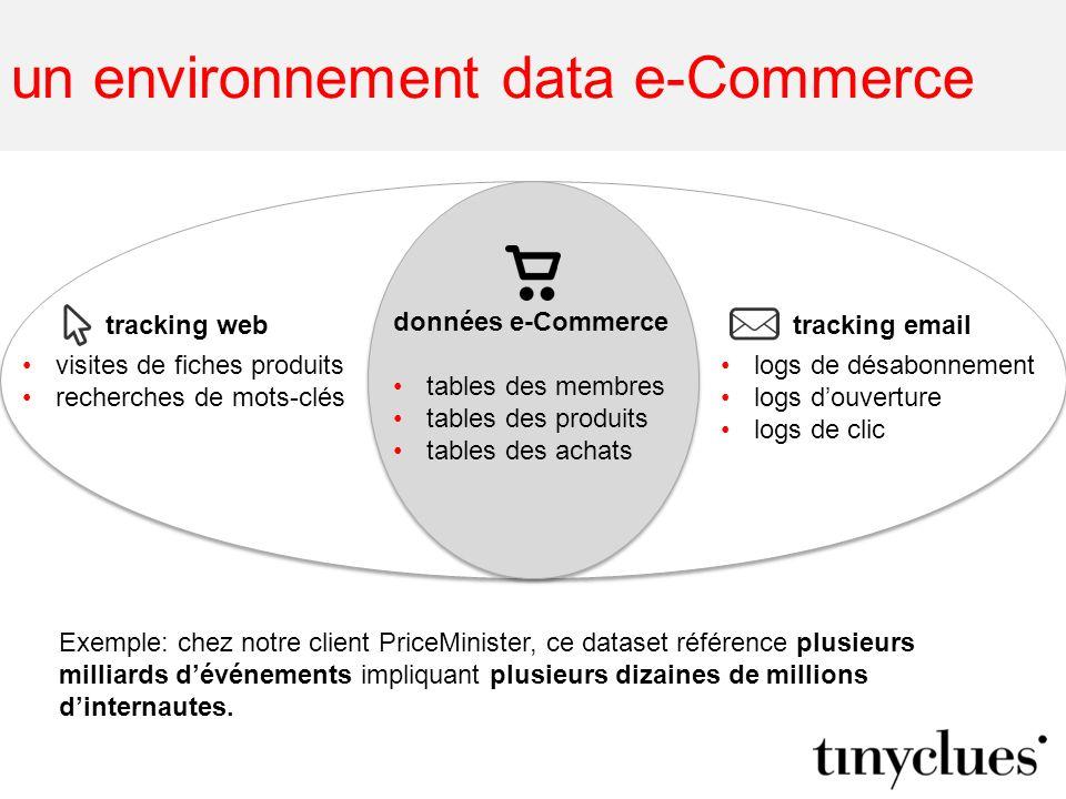 un environnement data e-Commerce données e-Commerce tables des membres tables des produits tables des achats visites de fiches produits recherches de