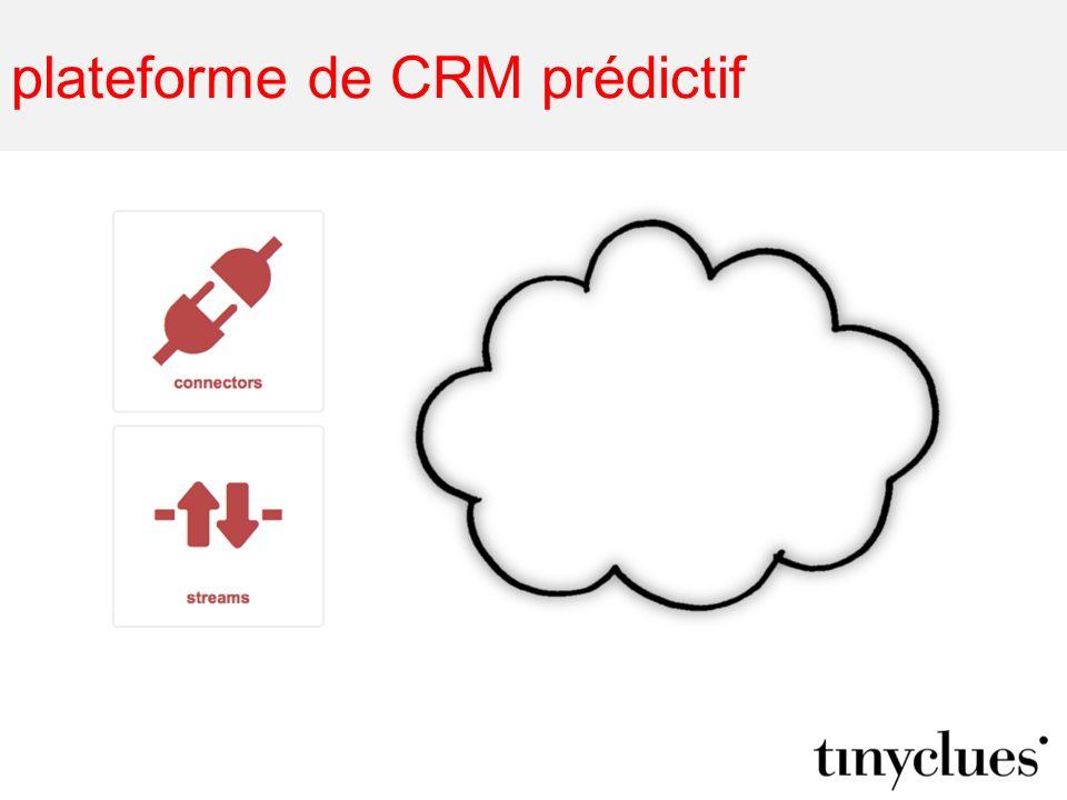 plateforme de CRM prédictif