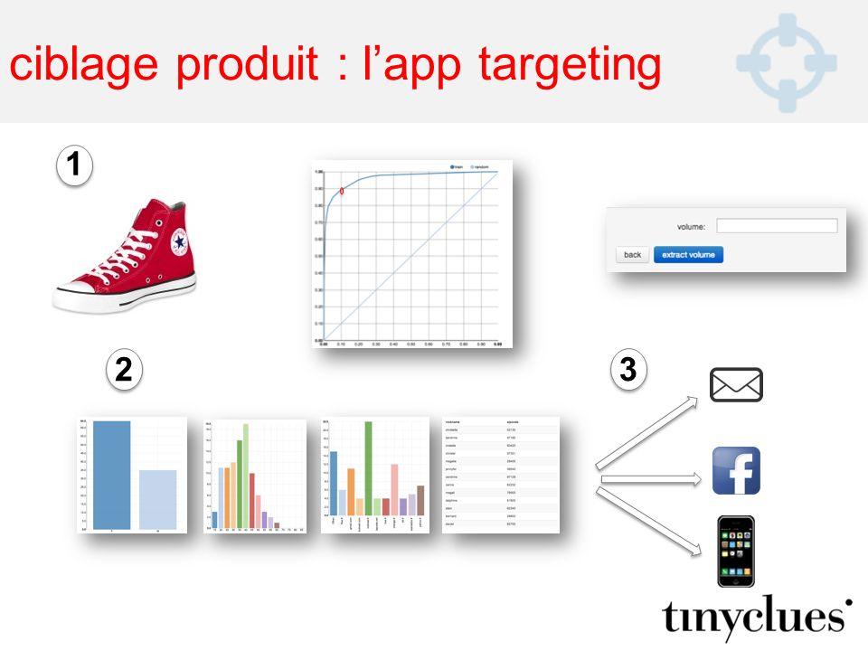 ciblage produit : lapp targeting 1 23