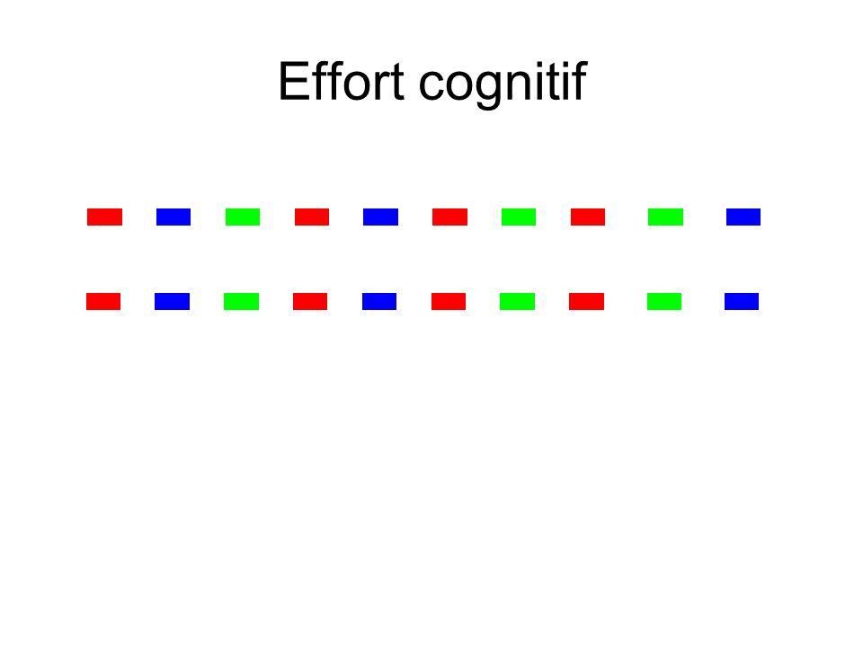 Effort cognitif