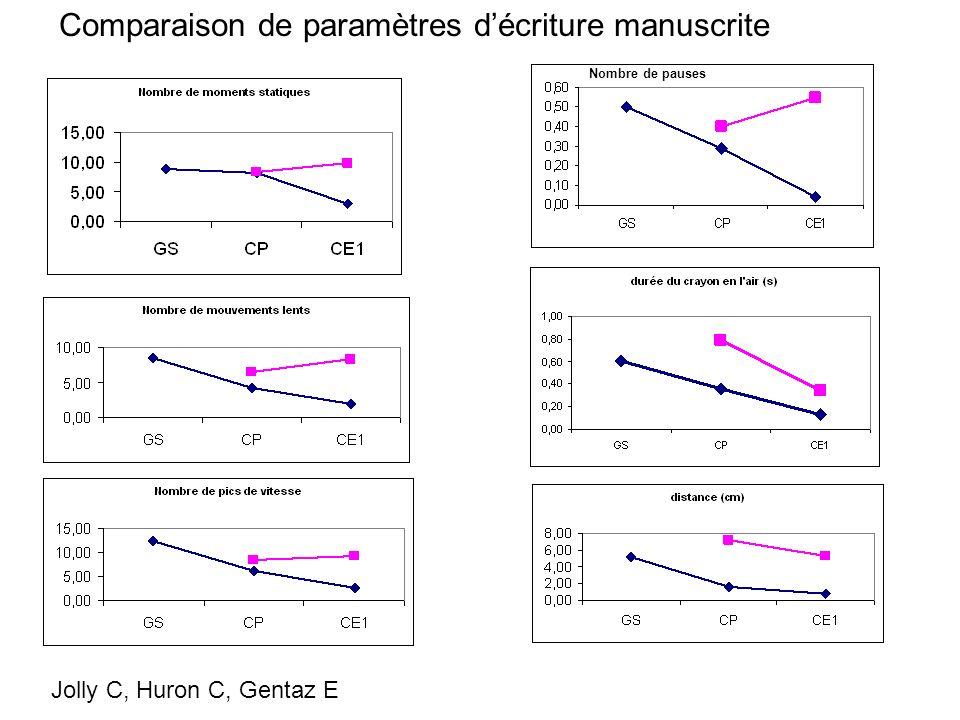 Nombre de pauses Comparaison de paramètres décriture manuscrite Jolly C, Huron C, Gentaz E