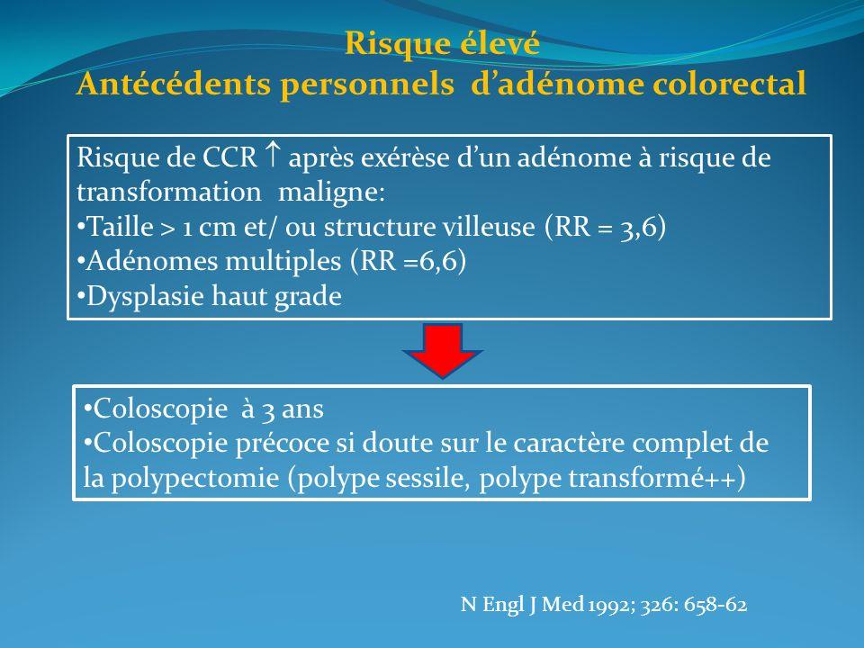 Risque élevé Antécédents personnels dadénome colorectal Risque de CCR après exérèse dun adénome à risque de transformation maligne: Taille > 1 cm et/