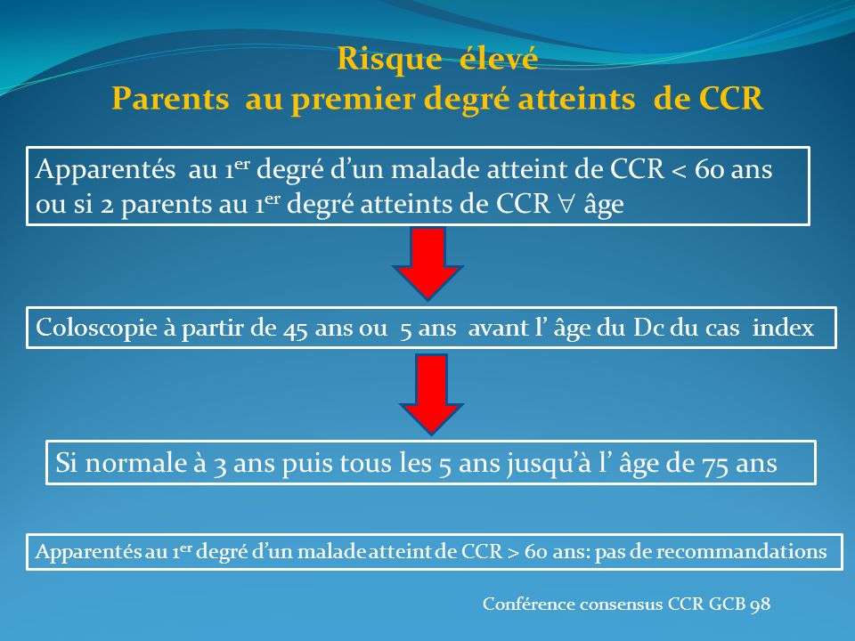 Risque élevé Parents au premier degré atteints de CCR Apparentés au 1 er degré dun malade atteint de CCR < 60 ans ou si 2 parents au 1 er degré attein