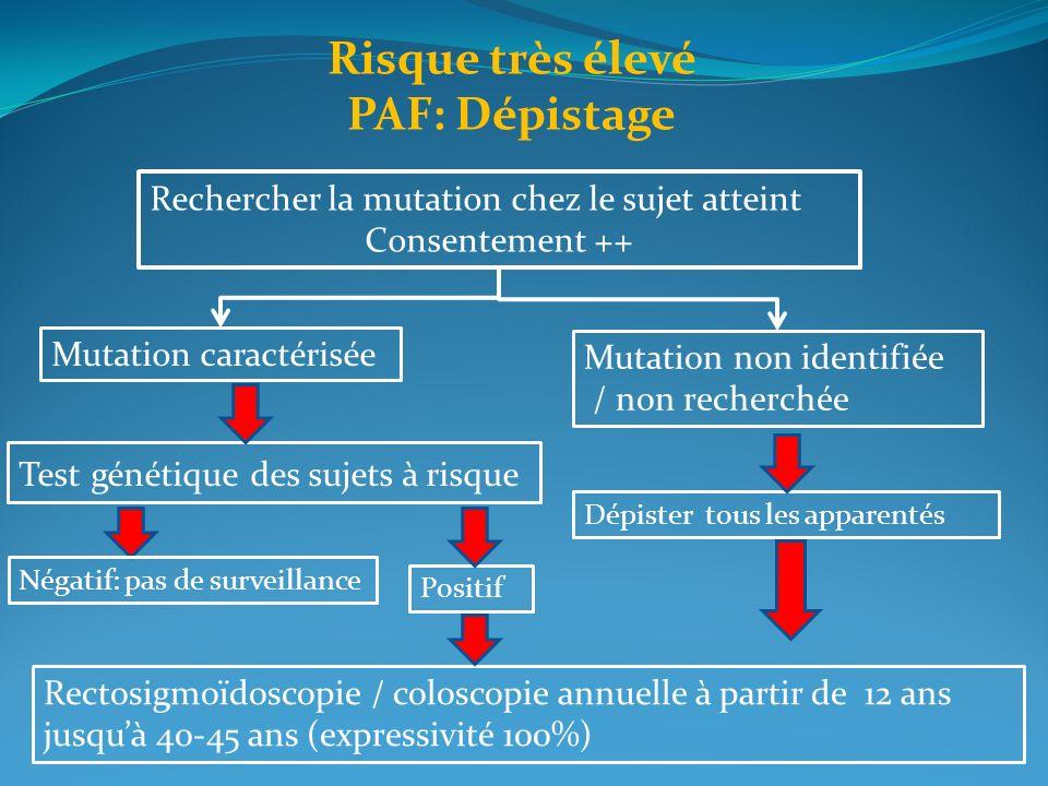 Risque très élevé PAF: Dépistage Rechercher la mutation chez le sujet atteint Consentement ++ Mutation caractérisée Mutation non identifiée / non rech