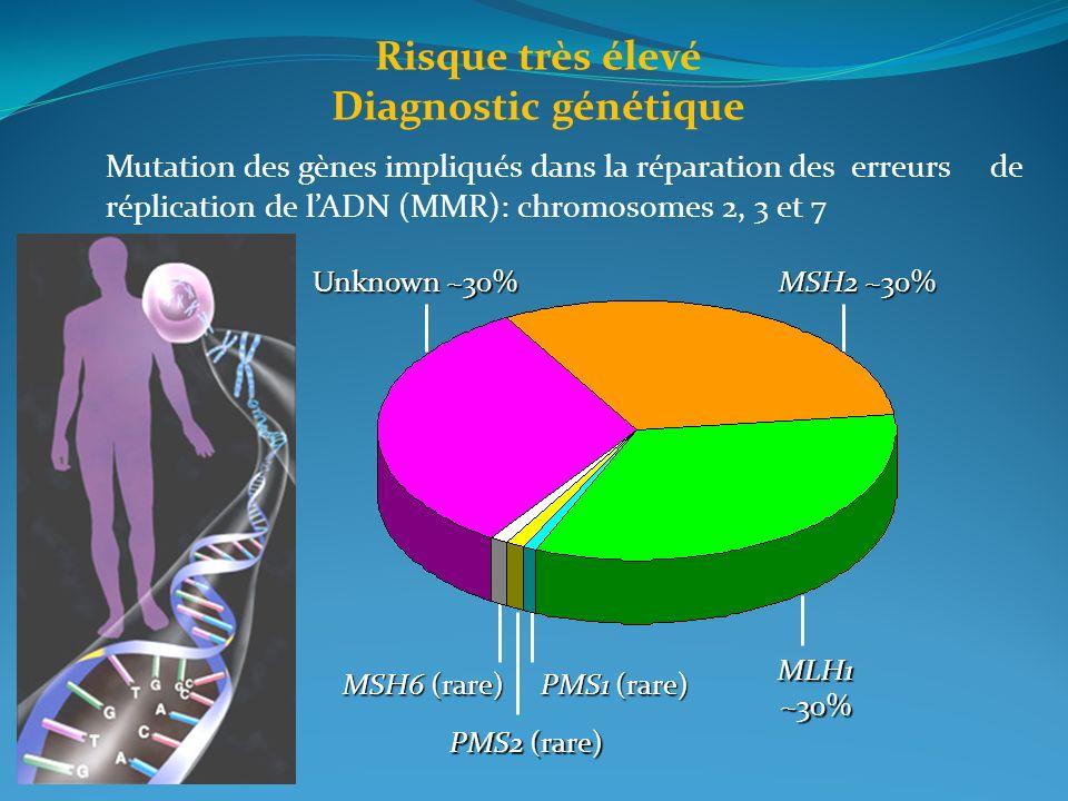 Risque très élevé Diagnostic génétique MSH2 ~30% MLH1~30% PMS1 (rare) PMS2 (rare) MSH6 (rare) Unknown ~30% Mutation des gènes impliqués dans la répara