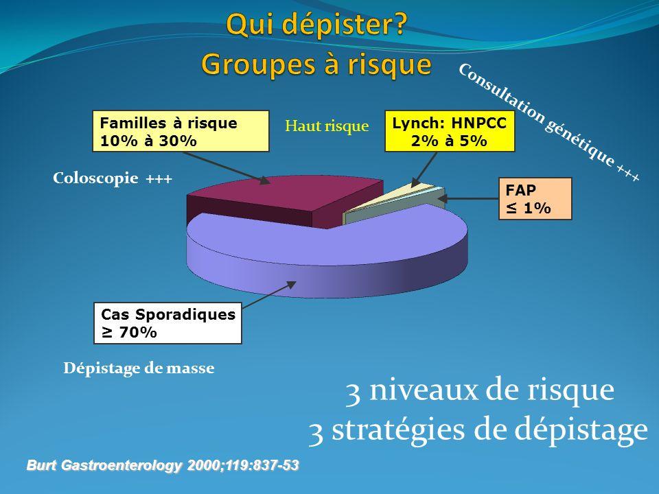 Burt Gastroenterology 2000;119:837-53 Cas Sporadiques 70% Familles à risque 10% à 30% Lynch: HNPCC 2% à 5% FAP 1% 3 niveaux de risque 3 stratégies de