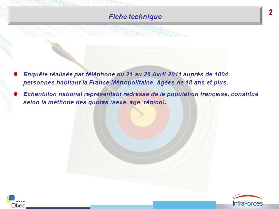 2 Enquête réalisée par téléphone du 21 au 26 Avril 2011 auprès de 1004 personnes habitant la France Métropolitaine, âgées de 18 ans et plus. Échantill