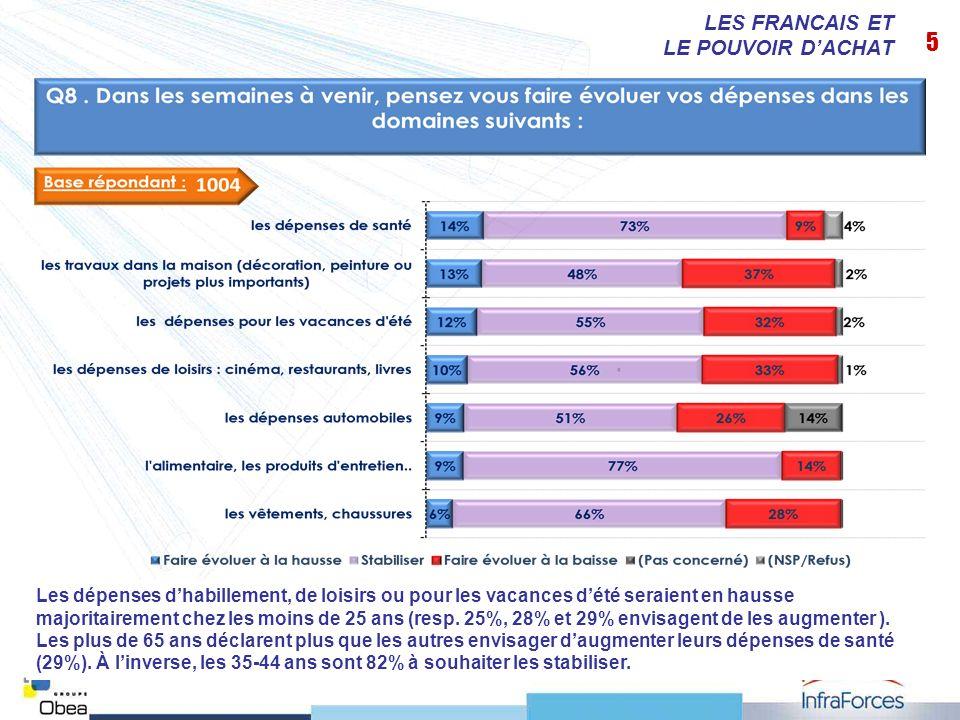 6 LES FRANCAIS ET LE POUVOIR DACHAT De fortes disparités selon les âges : ce sont les moins de 35 ans qui envisagent surtout dépargner davantage (24%).
