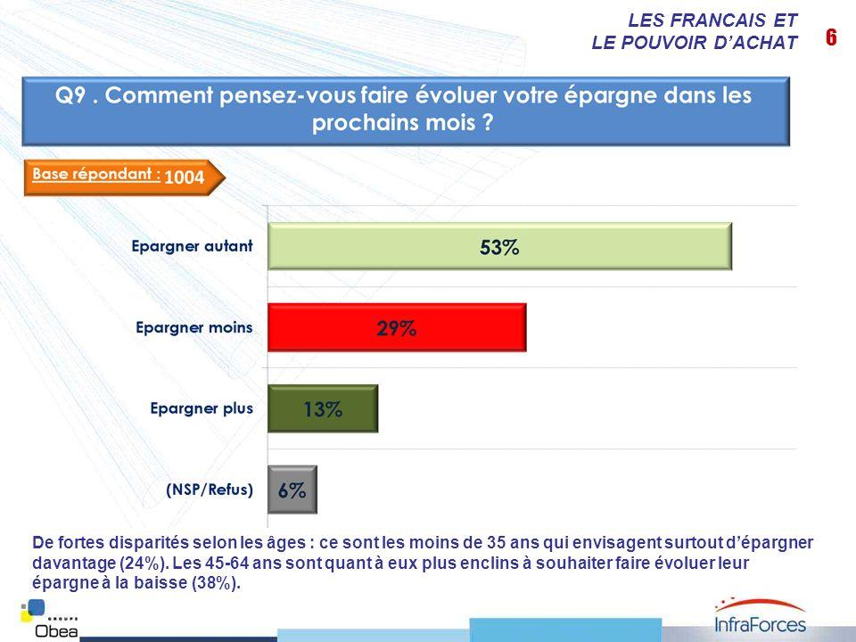 7 LES FRANCAIS ET LE POUVOIR DACHAT Le prix de lessence et de lénergie : une préoccupation un peu plus forte auprès des 35-44 ans (21% lont cité).
