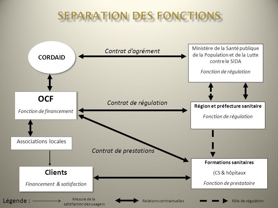 CORDAID Ministère de la Santé publique de la Population et de la Lutte contre le SIDA Fonction de régulation OCF Fonction de financement OCF Fonction
