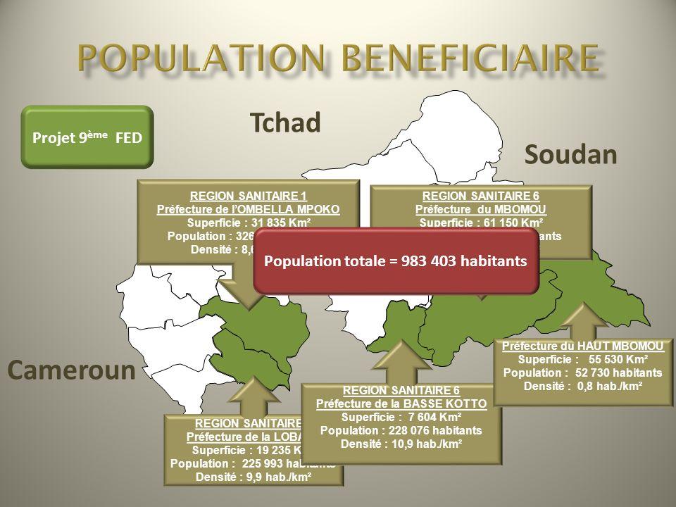 Tchad Soudan RDC Congo Cameroun REGION SANITAIRE 1 Préfecture de lOMBELLA MPOKO Superficie : 31 835 Km² Population : 326 469 habitants Densité : 8,6 h