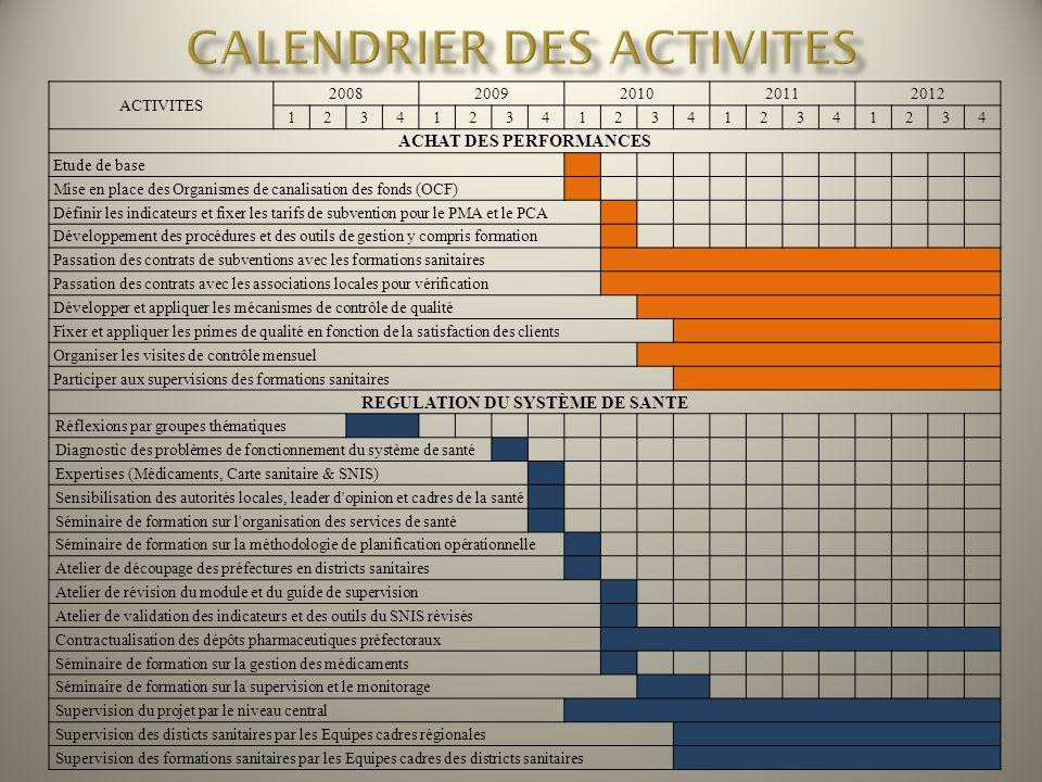 ACTIVITES 20082009201020112012 12341234123412341234 ACHAT DES PERFORMANCES Etude de base Mise en place des Organismes de canalisation des fonds (OCF)